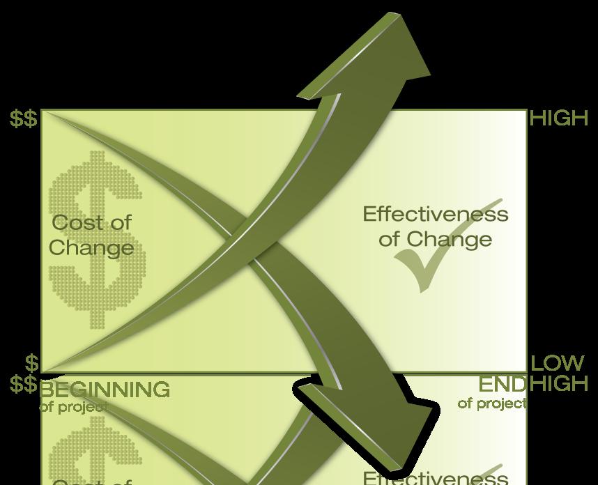 Chart-Graphic
